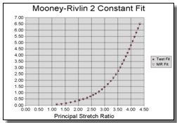 Rubber Material Model - Mooney Rivlin Elastomeric curve fit
