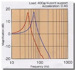 Vibration Response plot for Mounts used in Electronics Vibration Isolation